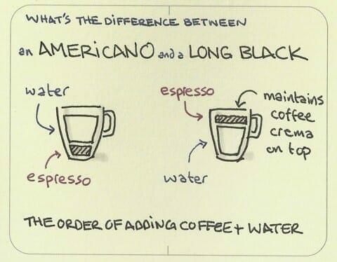 Americano vs. Long Black Coffee diagram