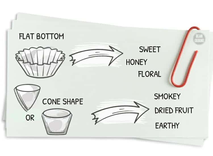 cone vs. flat coffee filter