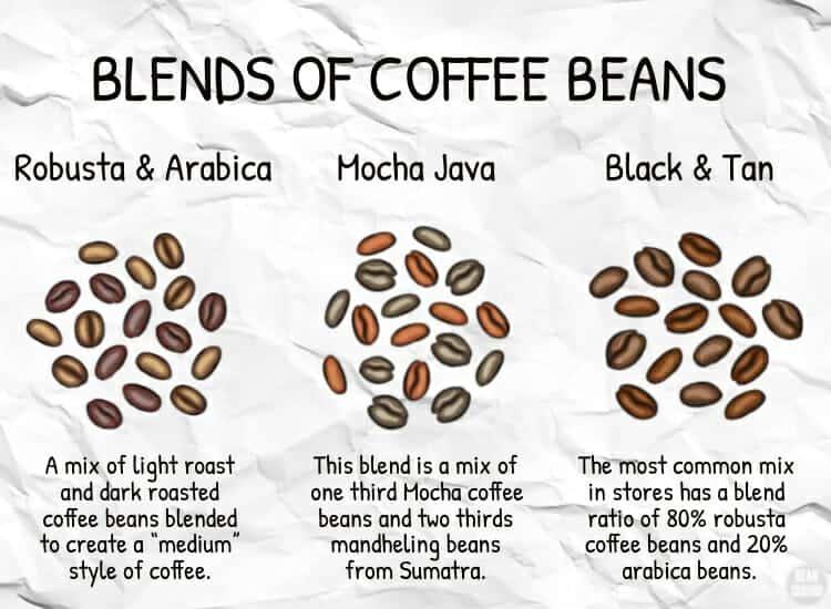 coffee bean blends